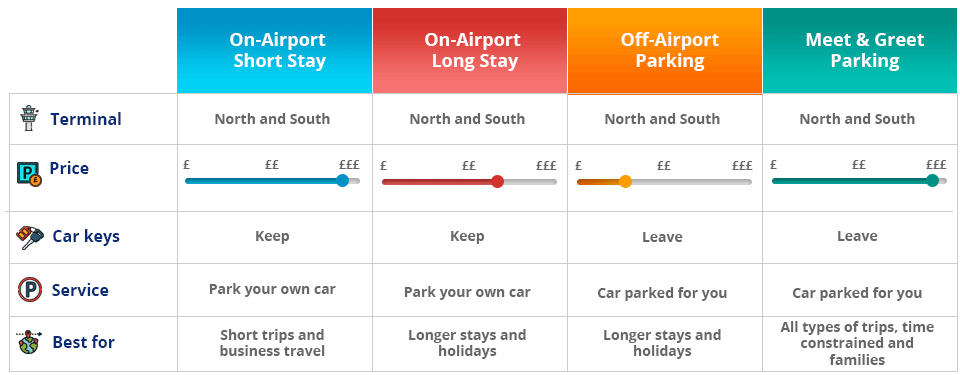 Parking type comparison for Gatwick Airport