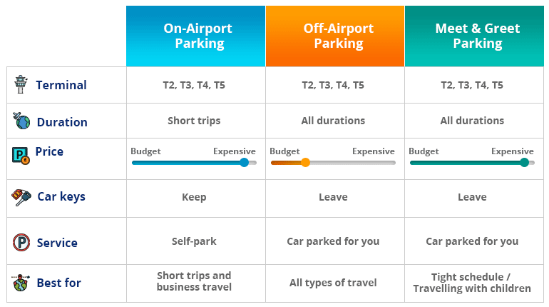 Heathrow parking comparison