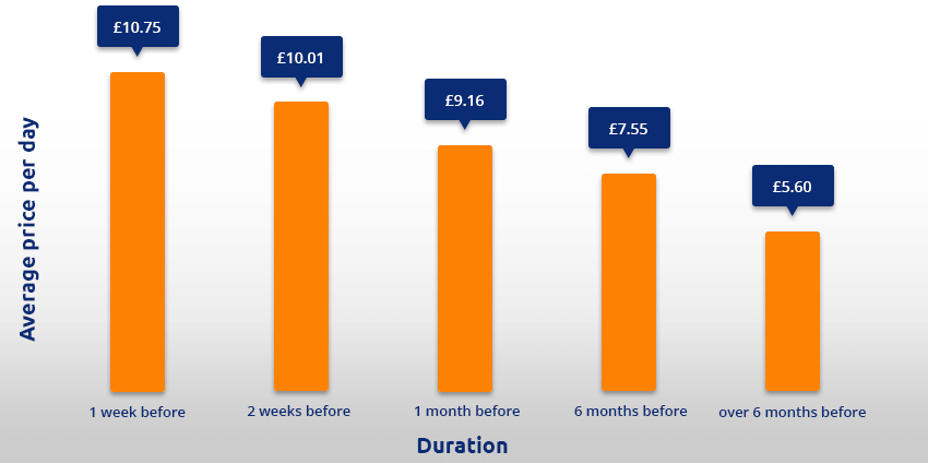 Stansted parking cheap stansted airport car parking the earlier you book the cheaper your parking at stansted is likely to be take a look at this graph to show just how much you can save m4hsunfo