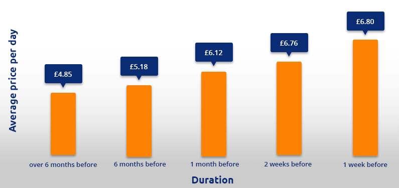 Luton airport parking price graph