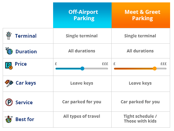 Luton Airport parking types