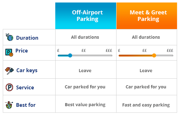 Parking types at Edinburgh Airport