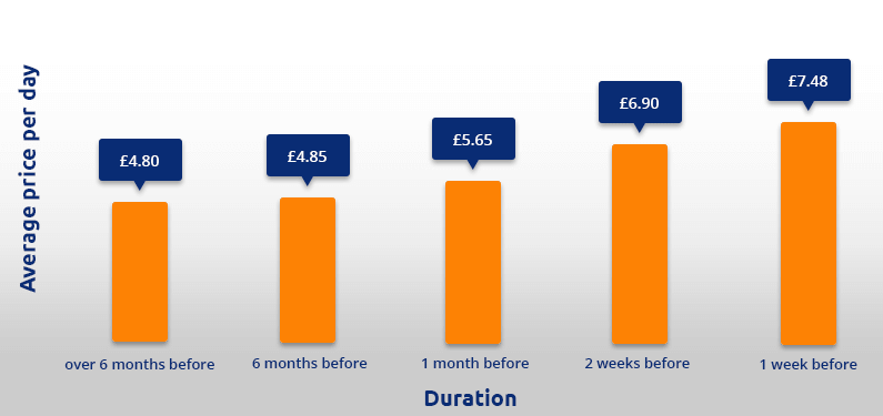 Bournemouth Airport parking prices graph