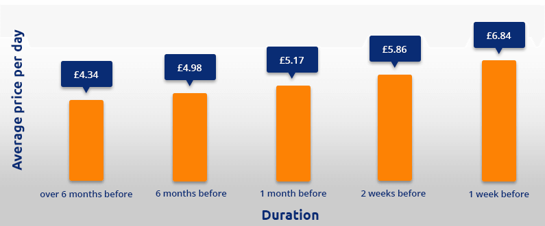 Glasgow airport parking deals price graph