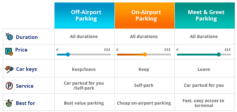 Liverpool airport parking types