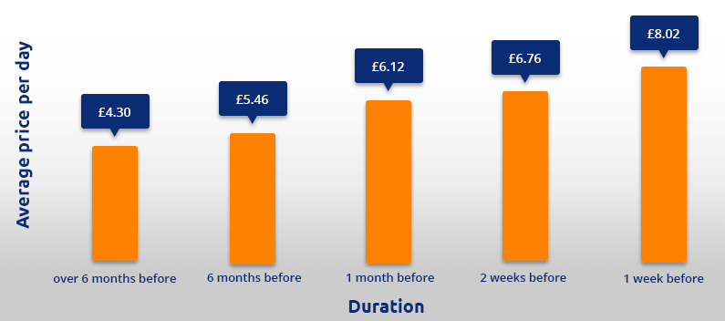 Newcastle airport parking price graph