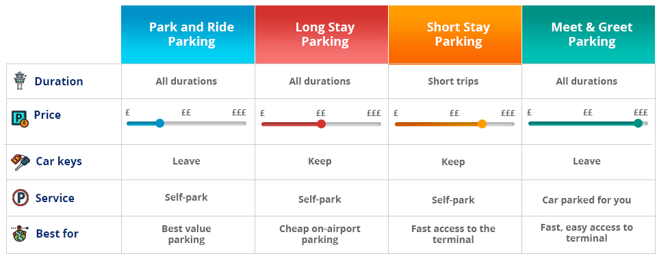 Newcastle Airport Parking Types