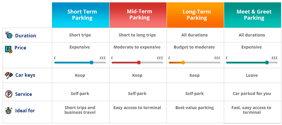 East Midlands Airport parking types