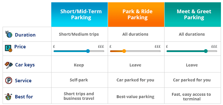 Leeds Bradford Airport Parking Types