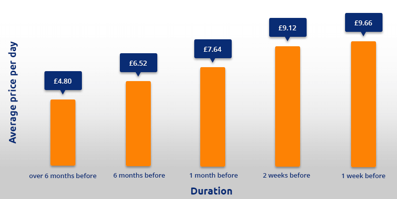 Doncaster Airport parking price graph