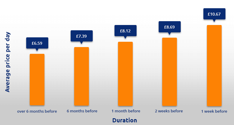 Exeter Airport car parking price graph