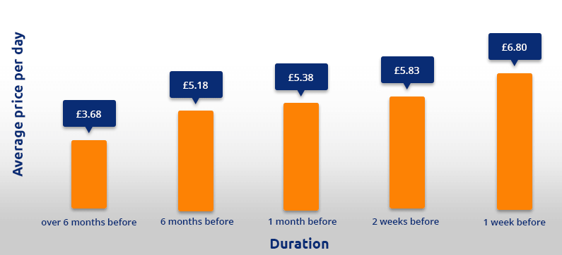 Birmingham Advanced Booking Pricing Infograph