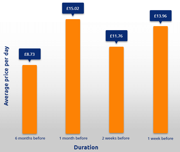 Durham Tees Airport parking price graph