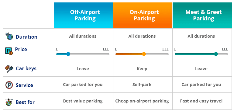 Parking types on Gatwick Airport North Terminal