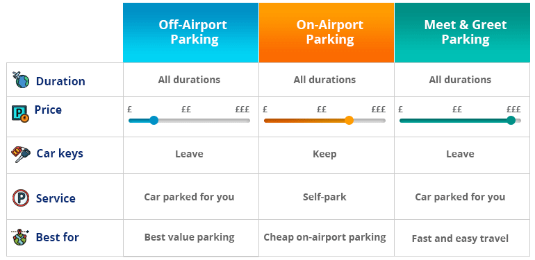 Airport parking types for Heathrow Airport
