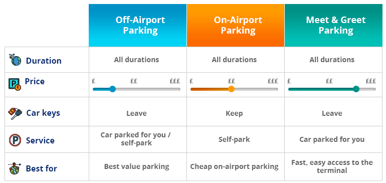 Parking types at Manchester Airport Terminal 1