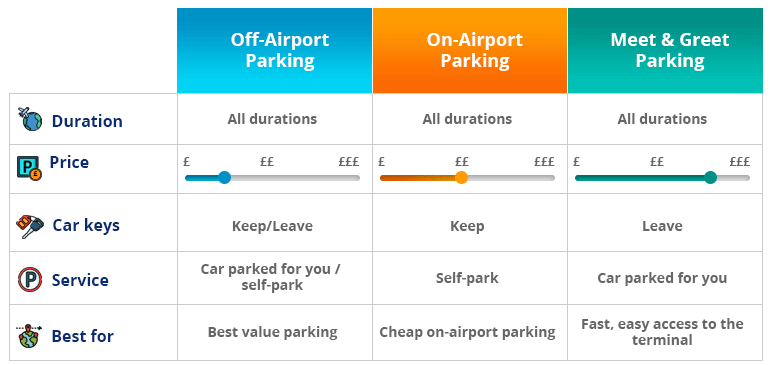 Manchester Airport Terminal 2 parking types